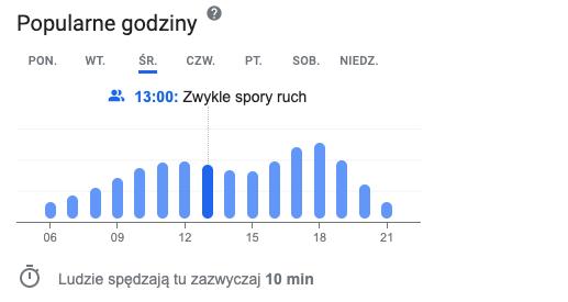 Popularne godziny w Google Maps