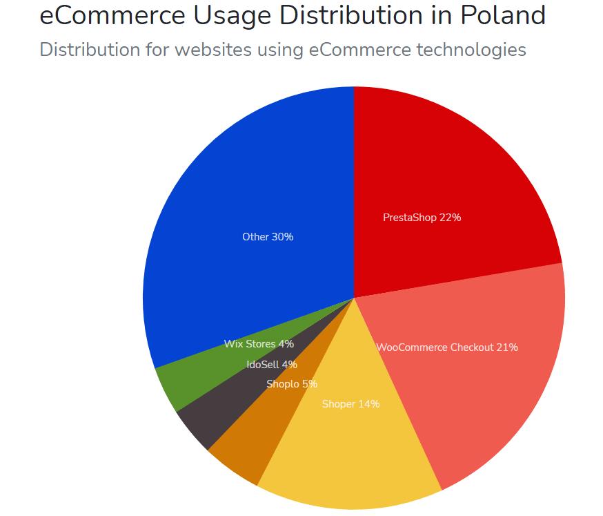 Najpopularniesze platformy e-commerce w Polsce