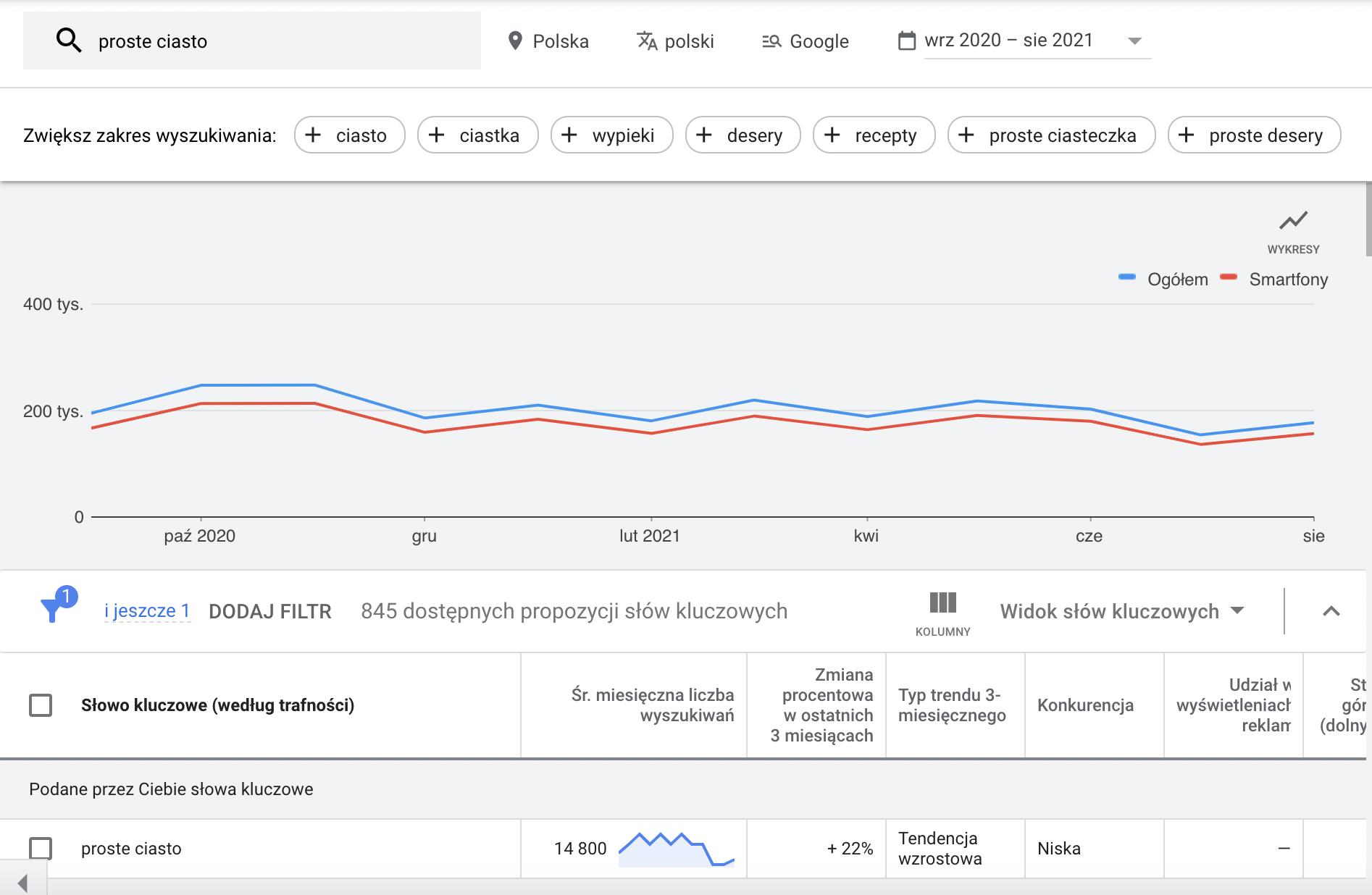 Treść, mająca tendencję wzrostową, Planer Słów Kluczowych Google Ads
