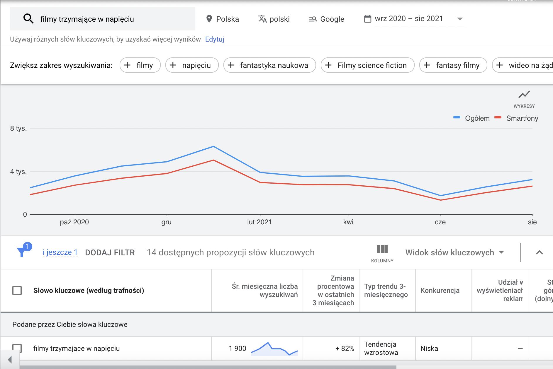 Wyniki wyszukiwania frazy,  Planer Słów Kluczowych Google Ads