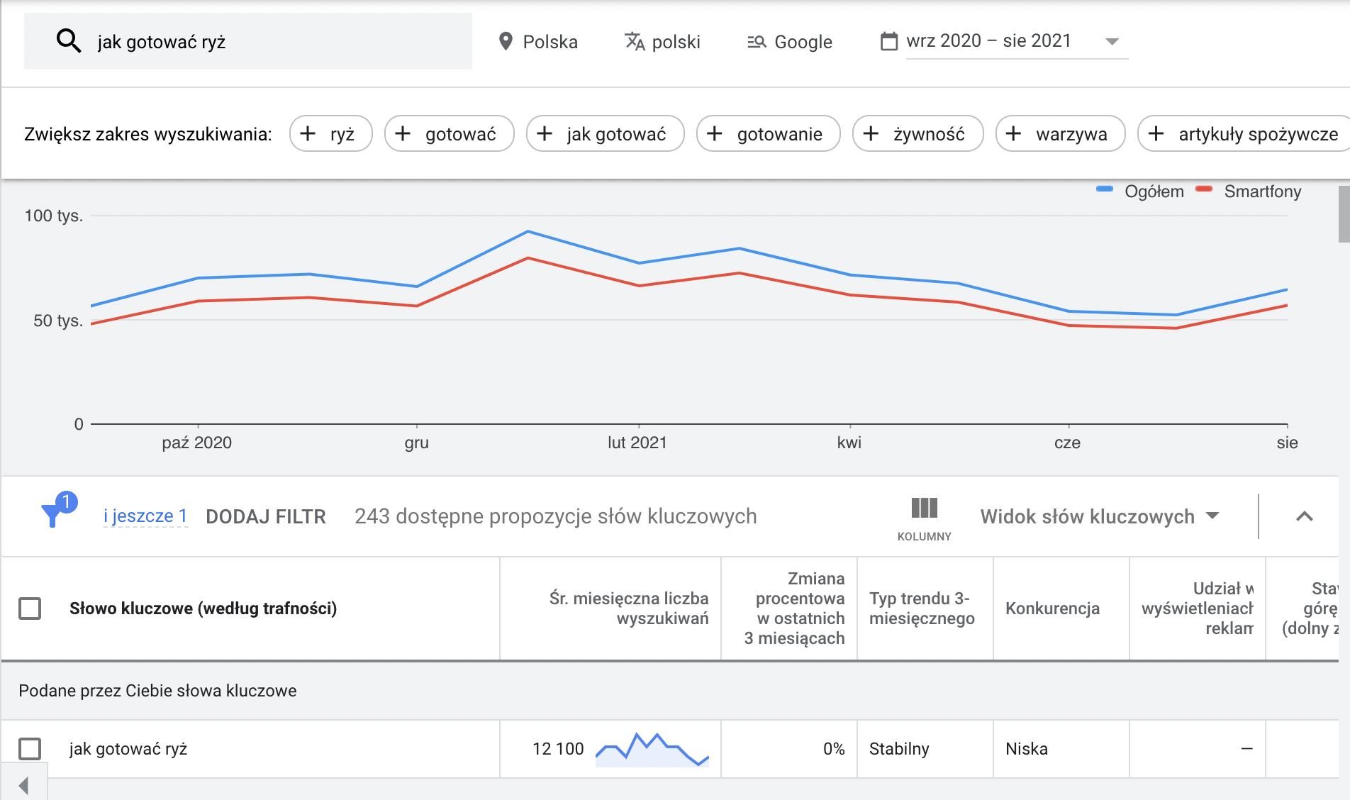 """Planer Słów Kluczowych Google Ads, wyszukiwanie frazy """"jak gotować ryż"""""""