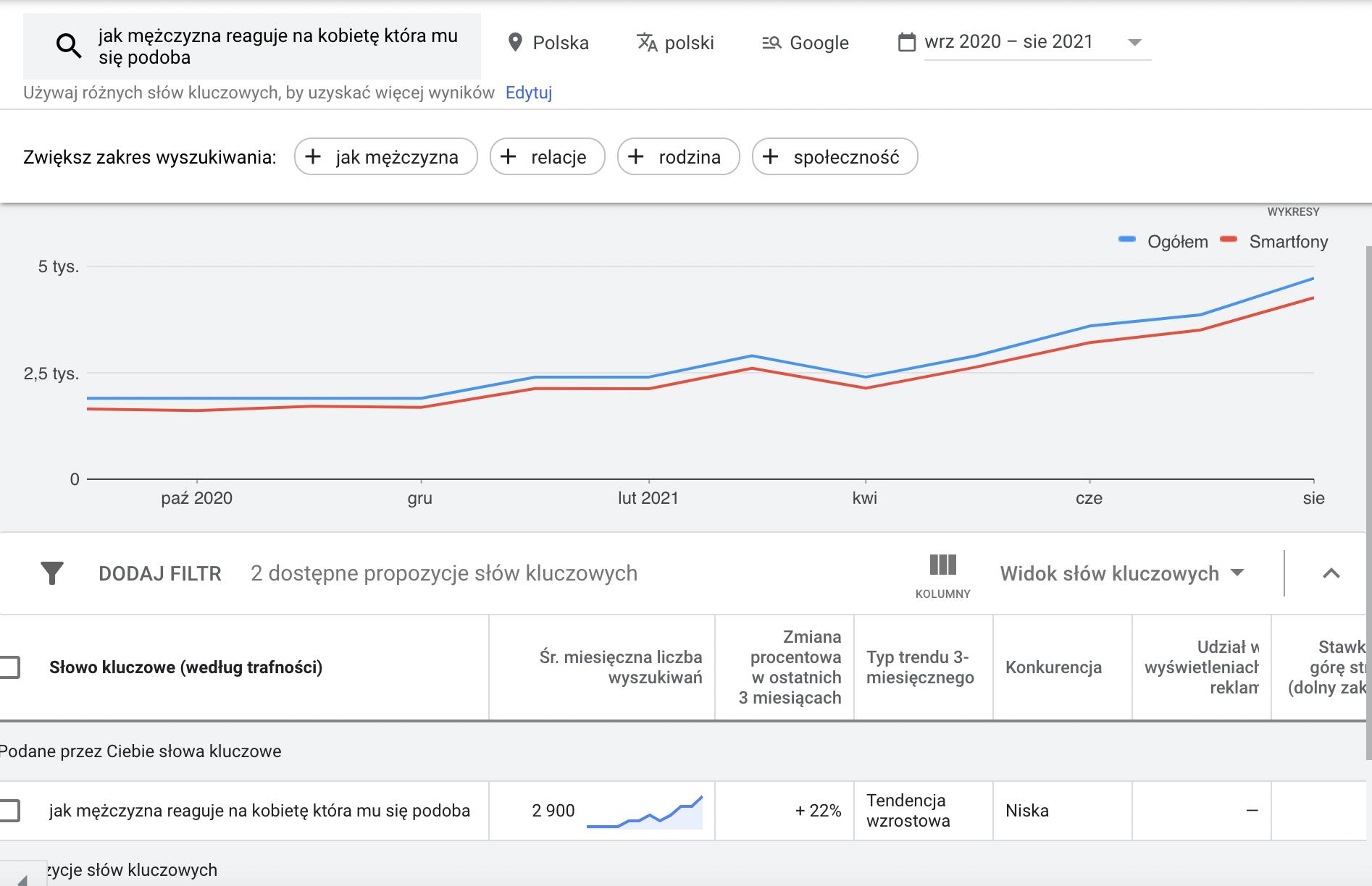 wyniki wyszukiwania frazy, Planner Słów Kluczowych Google Ads
