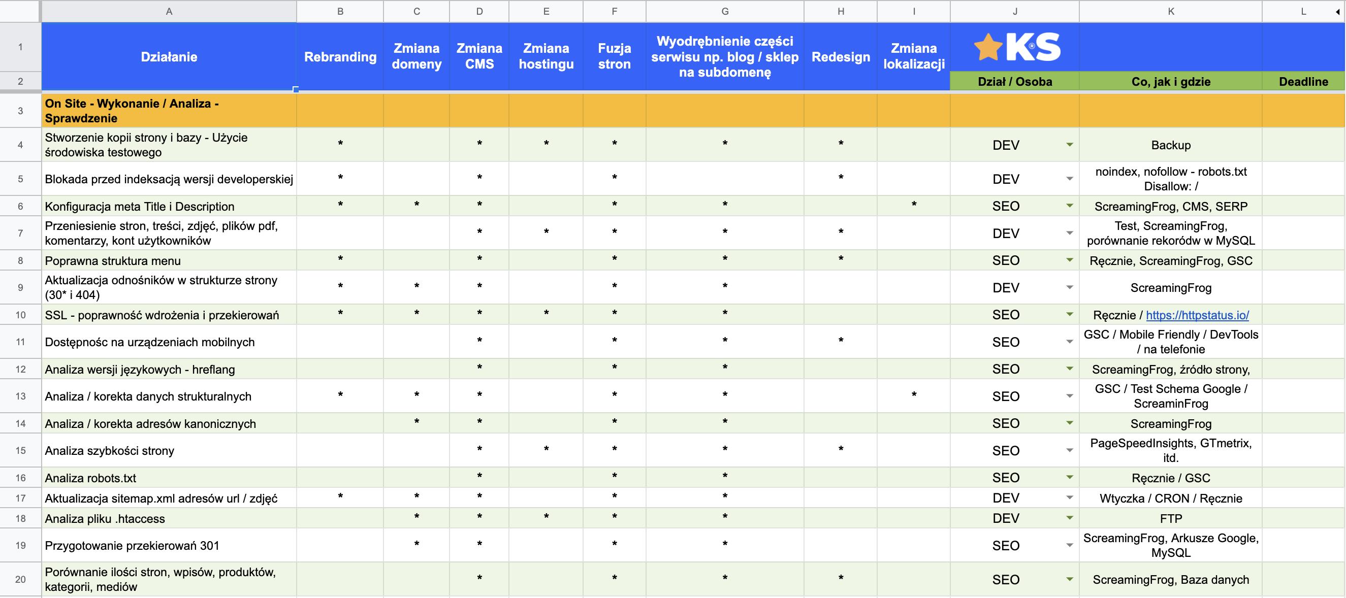 migracja strony internetowej check lista