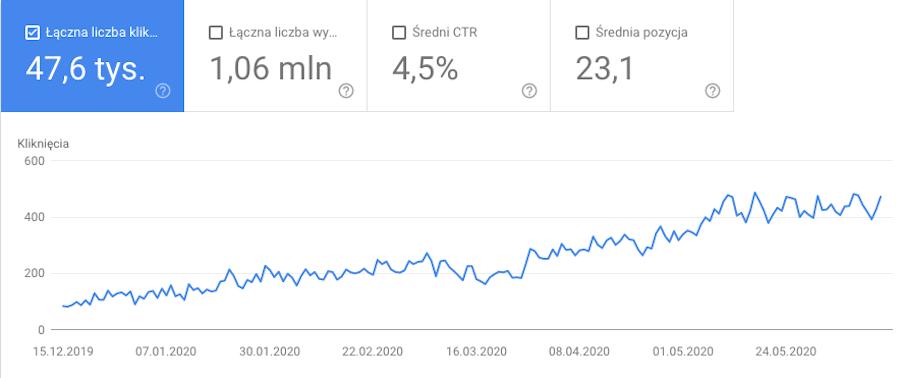 Raport W Google Search Console przedstawiający ruch na stronie