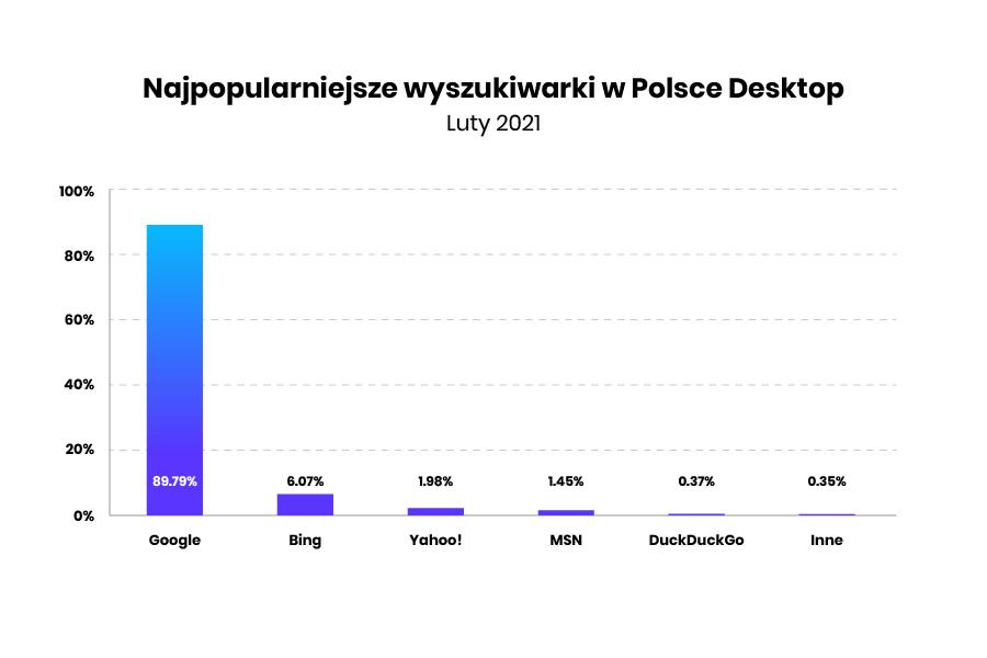 popularność wyszukiwarek internetowych na urządzeniach desktop w Polsce