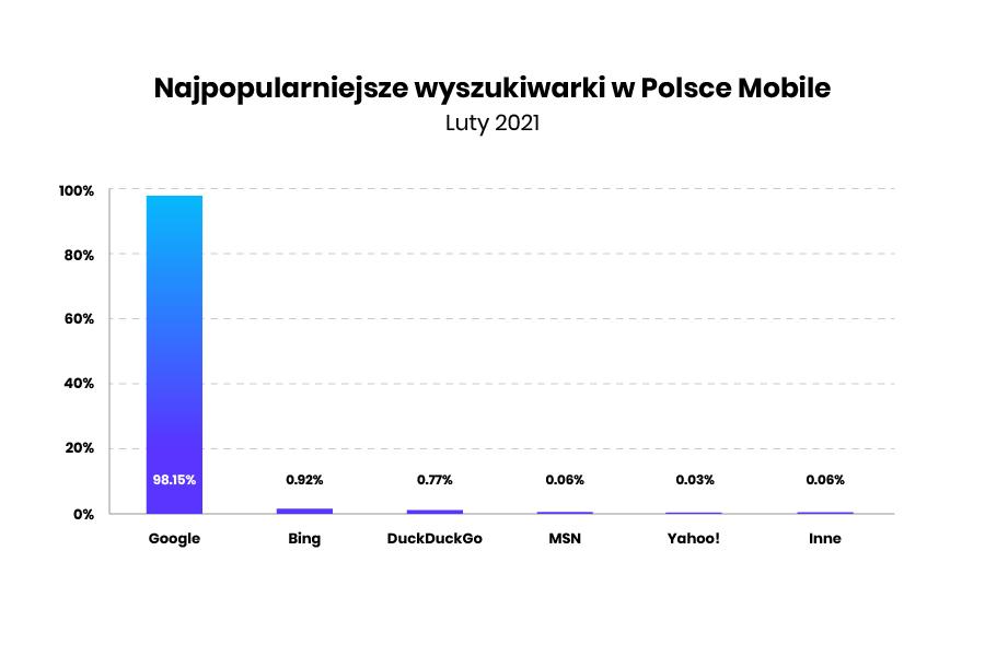 najpopularniejsze wyszukiwarki internetowe w Polsce - mobile