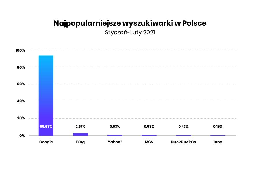 popularne wyszukiwarki internetowe w Polsce w 2021