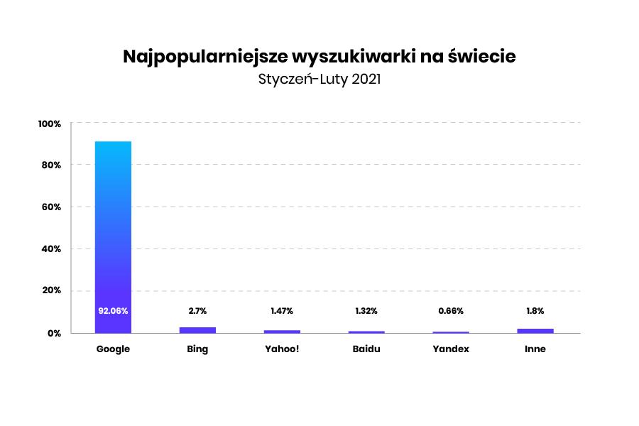 popularne wyszukiwarki internetowe na świecie w 2021 roku