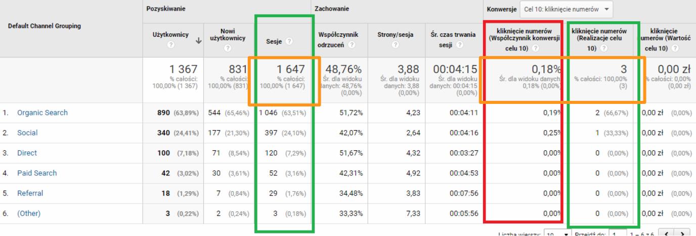Sprawdzanie współczynnika konwersji w Google Analytics