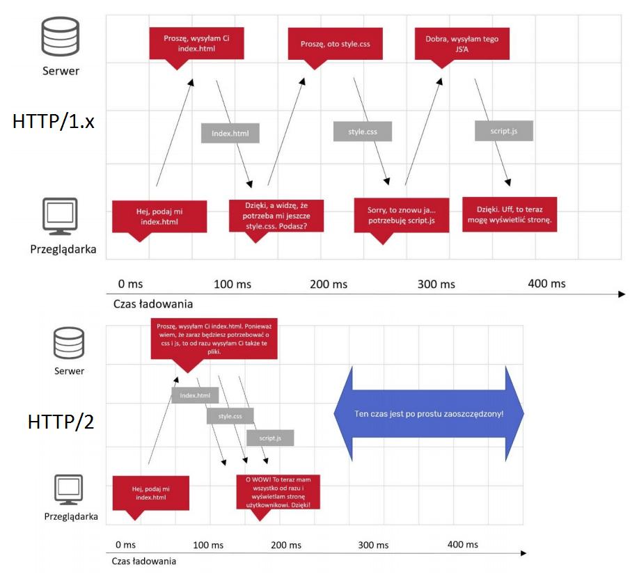 Porównanie protokołu HTTP/1.x z HTTP/2 - jak przyspieszyć ładowanie zasobów