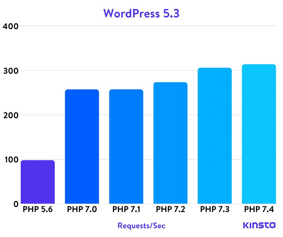 porównanie wersji PHP na serwerze