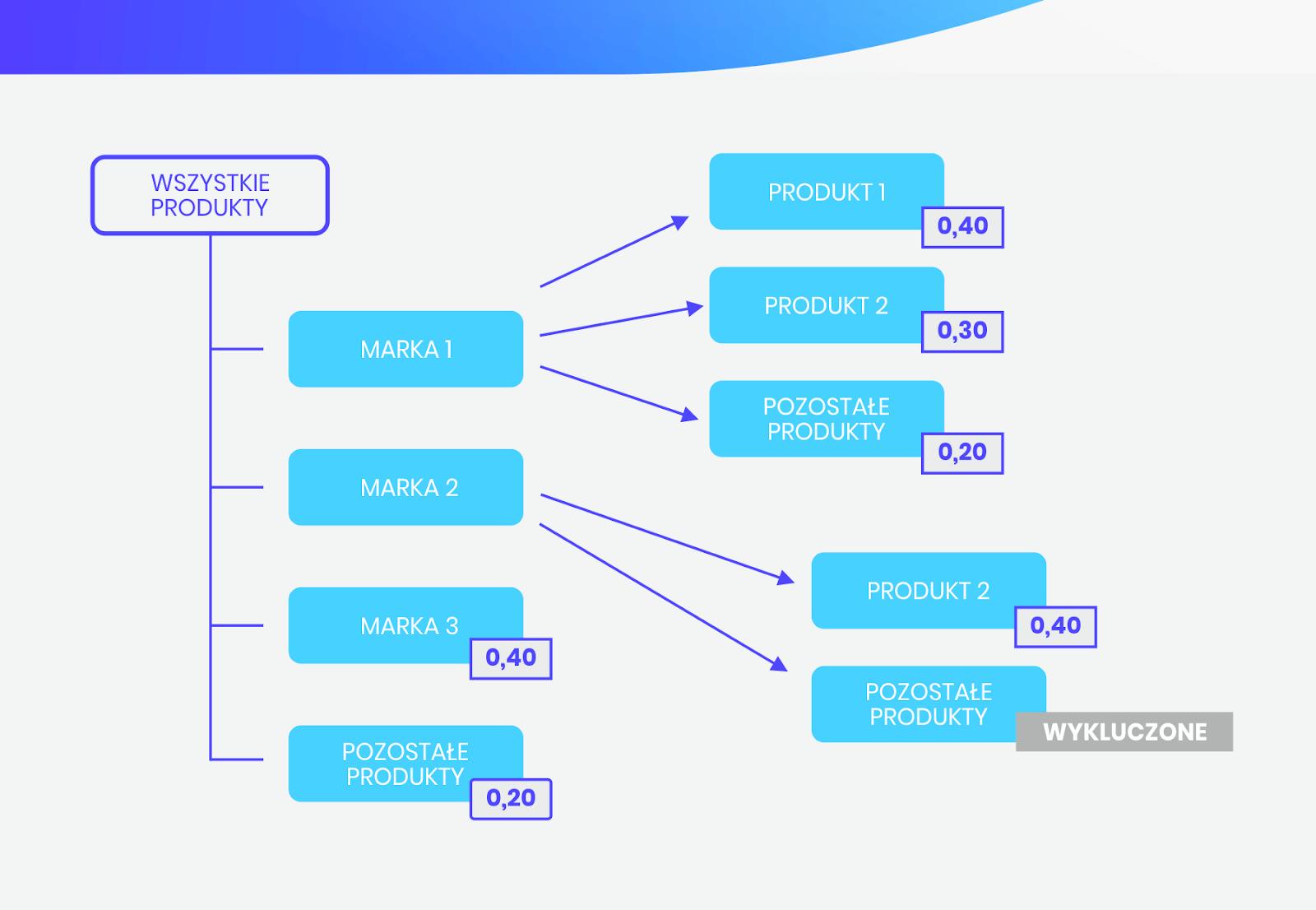 Przykładowa struktura konta Google Ads