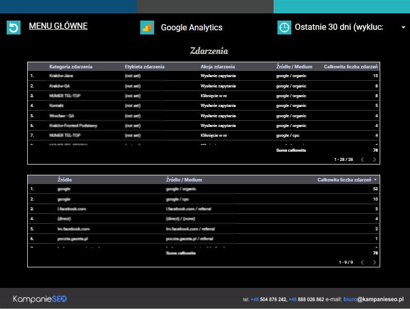 Google Analytics - Zdarzenia