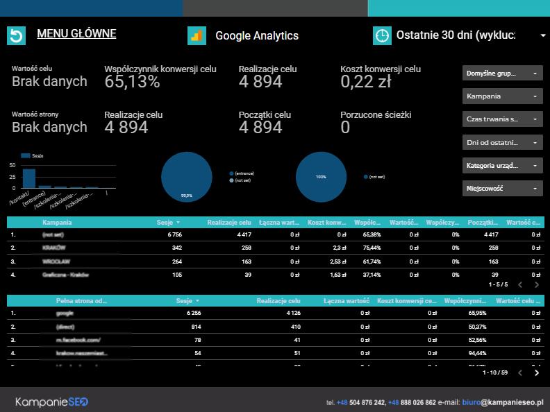 Google Analytics Strona 2