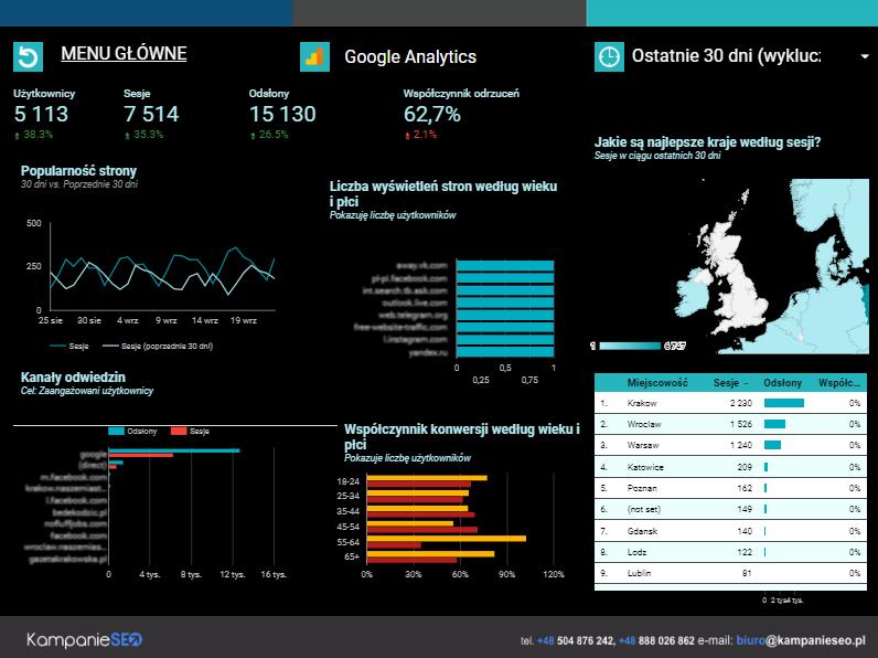 Google Analytics Strona 3
