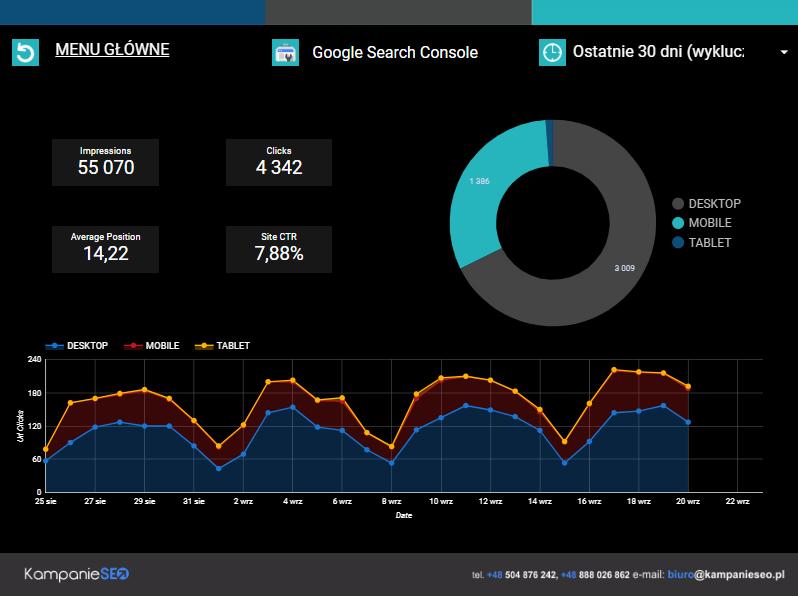 Google Search Console Strona 2
