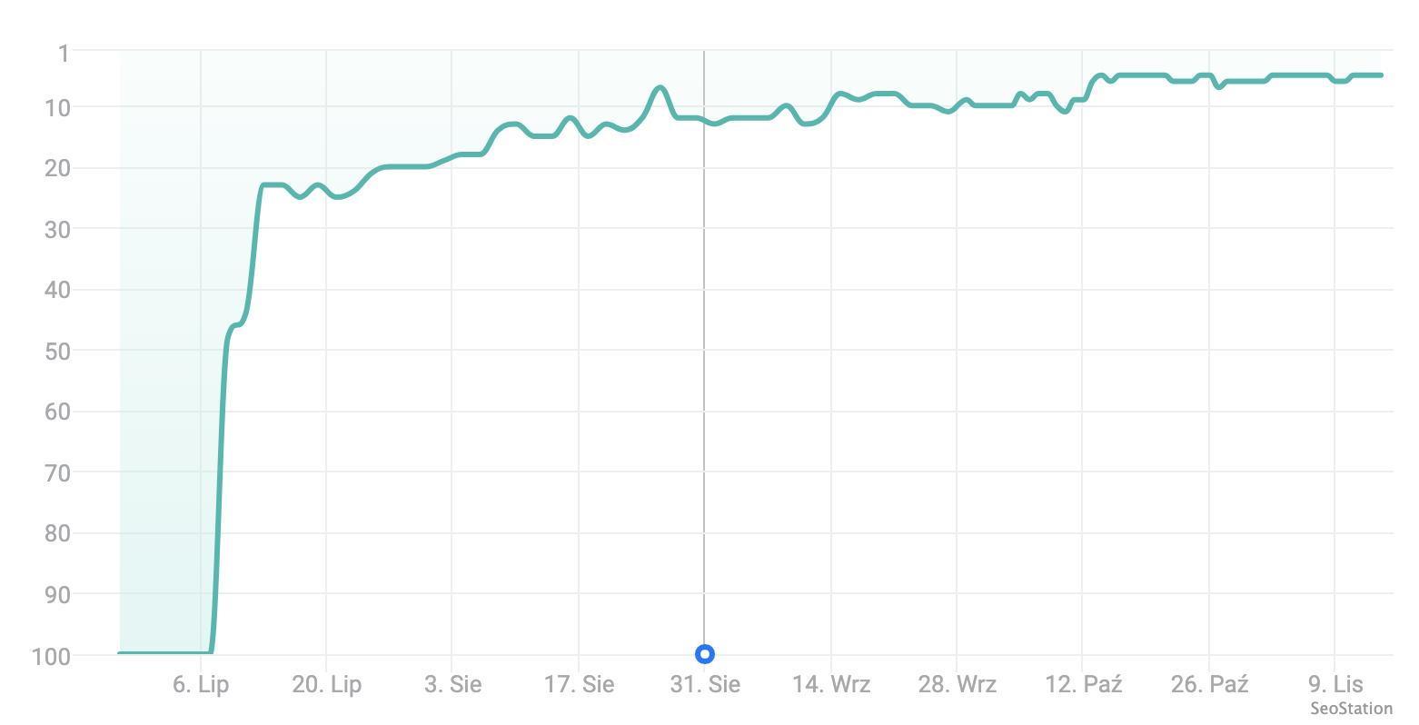Wykres pozycji z SeoStation