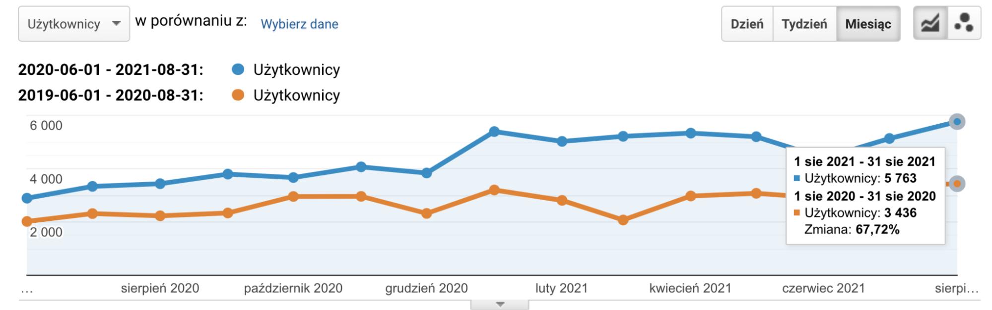 Wykres z Google Analytics