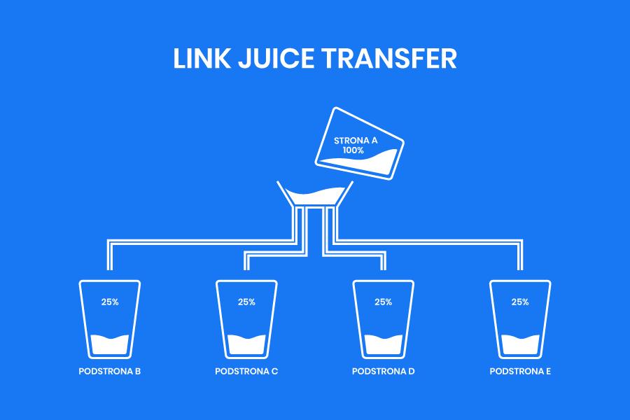 strona przekazująca juice link do innych witryn