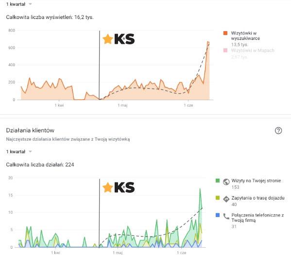 efekty pozycjonowania działań dla Klienta B2C