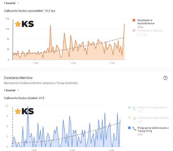 zwiększenie liczby połączeń w Google Moja Firma