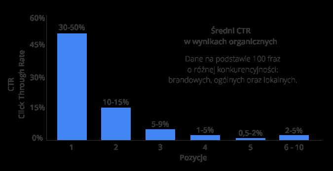Średni wskaźnik CTR w wynikach organicznych